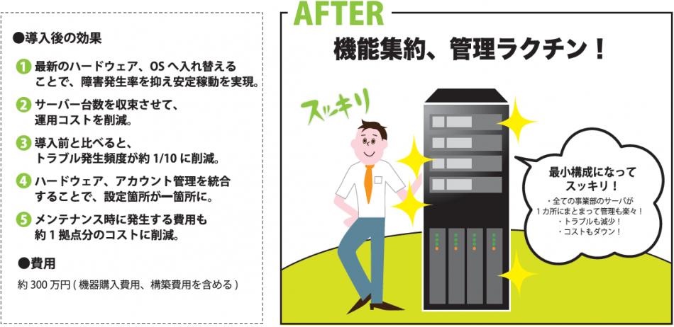 毎月定額IT運用サービス「ITコンシェルジュ」導入効果1