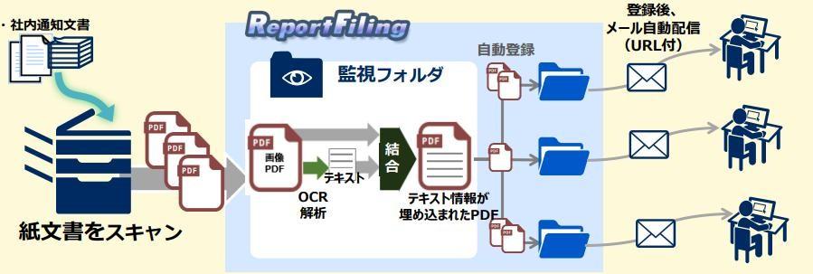 ReportFiling導入効果2
