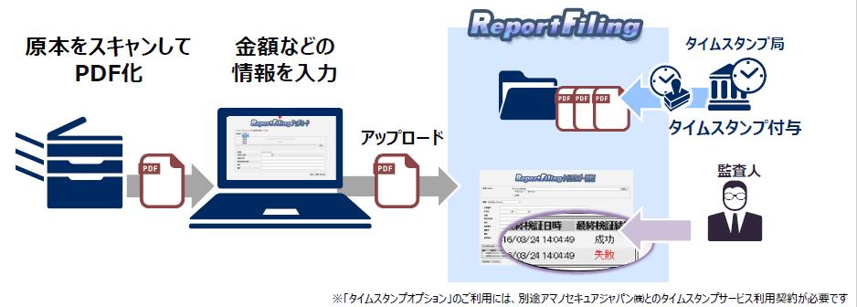 ReportFiling導入効果1