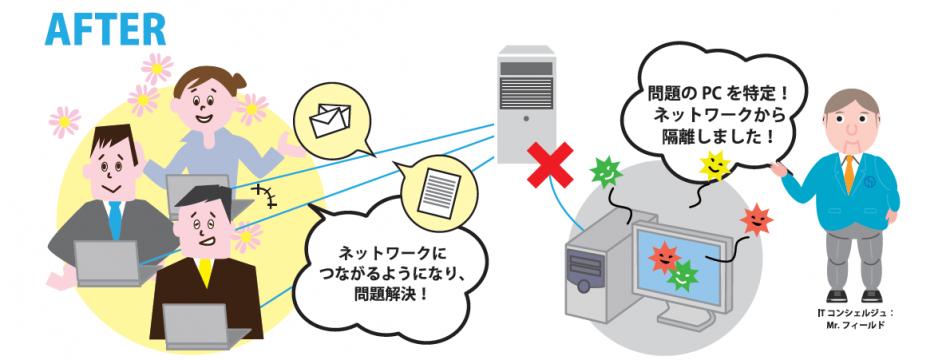 毎月定額IT運用サービス「ITコンシェルジュ」導入効果2