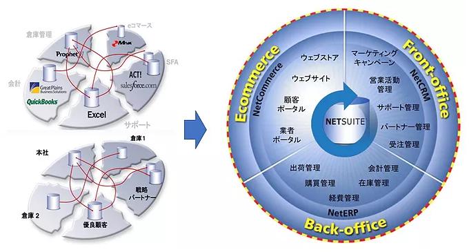「NetSuite」導入効果2