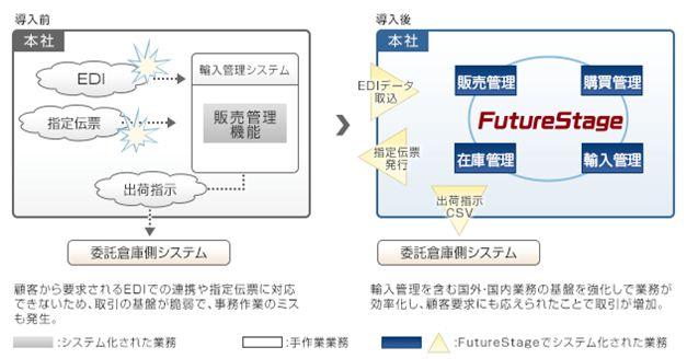 FutureStage 卸売業向け販売管理システム導入効果1