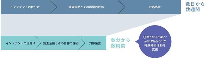 QRadar Advisor with Watson導入効果1