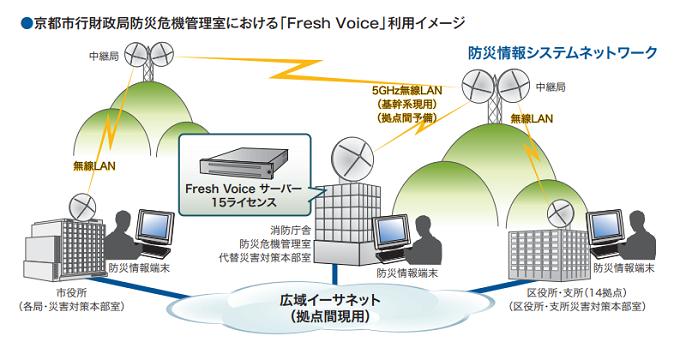 FreshVoice導入効果1