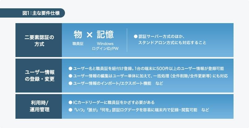 SmartSESAME PCログオン導入効果1