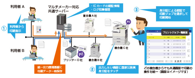 SmartSESAME SecurePrint!導入効果2