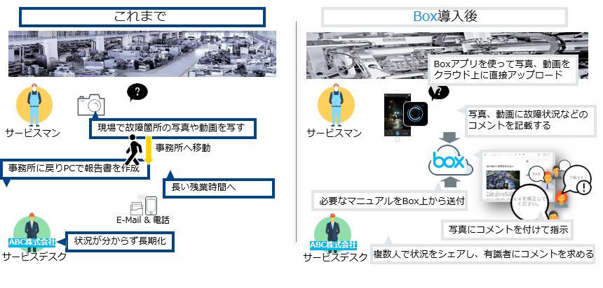 Box/Box over VPN導入効果1