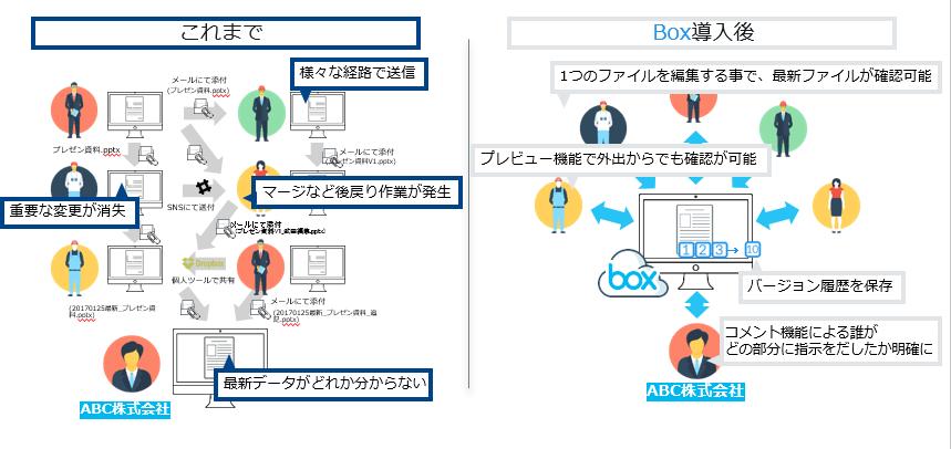 Box/Box over VPN導入効果2