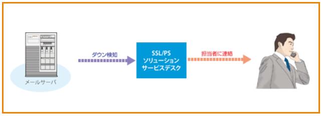 システム運用監視サービス導入効果1