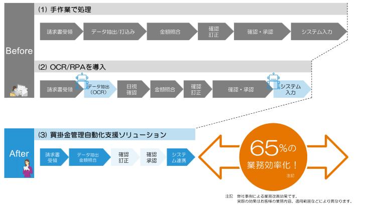買掛金管理自動化支援ソリューション導入効果1