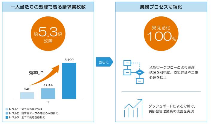 買掛金管理自動化支援ソリューション導入効果2