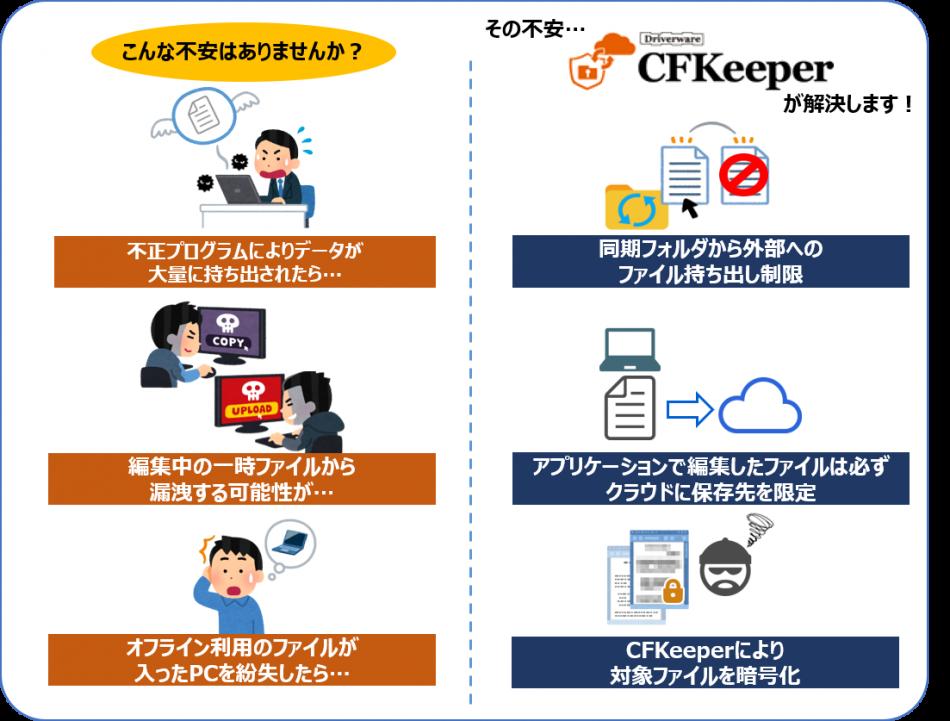 CFKeeper導入効果1