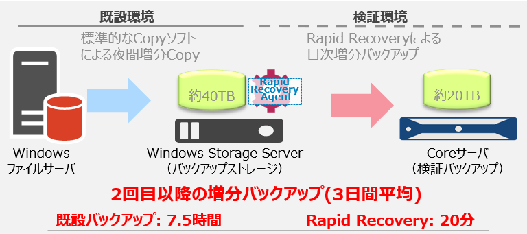 Rapid Recovery導入効果1