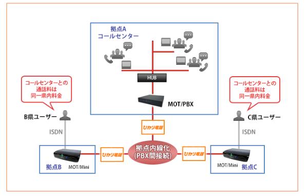 MOT/PBX導入効果1