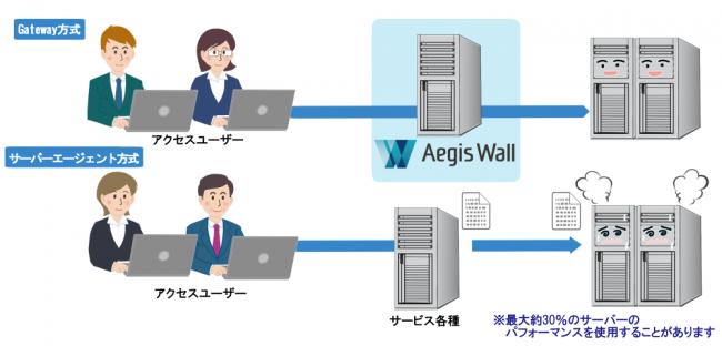 Aegis Wall導入効果1