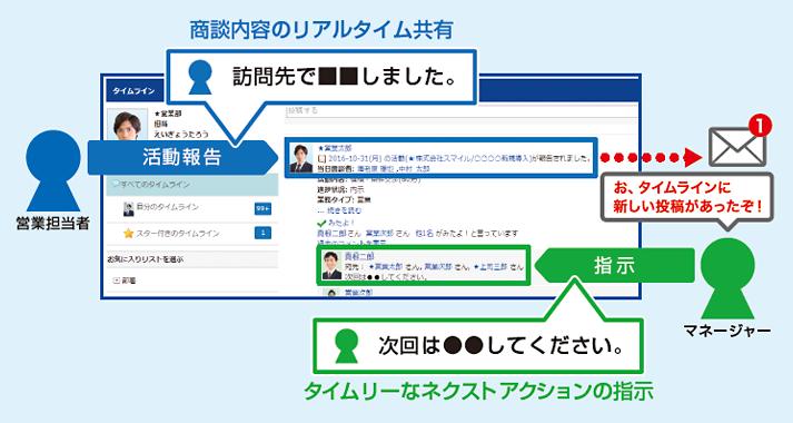 eセールスマネージャーRemix Cloud導入効果1