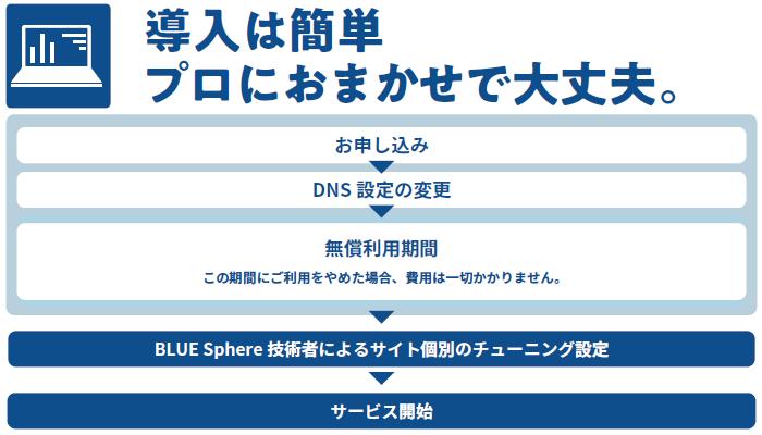 BLUE Sphere導入効果1