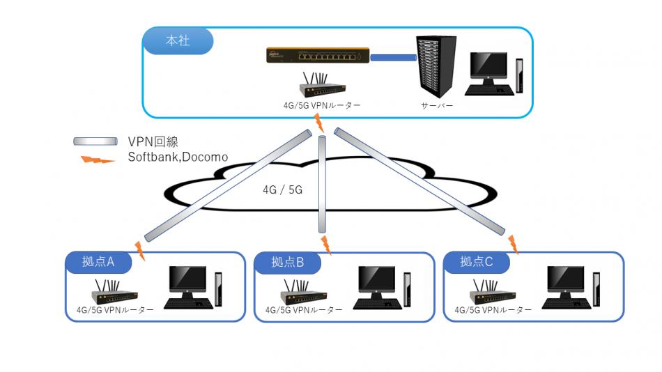 企業ネットワーク構築(東京都内限定)導入効果1
