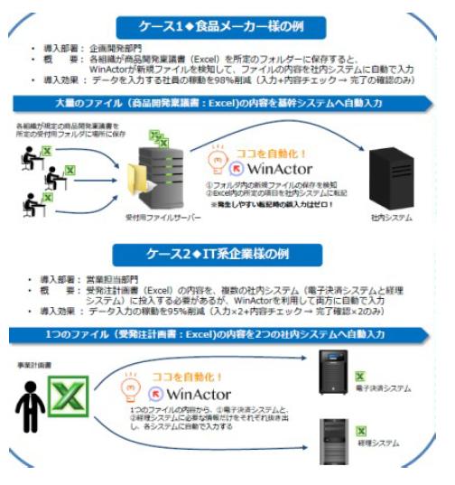 WinActor®※導入効果1