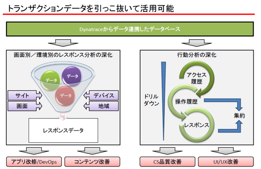 Dynatrace導入効果1