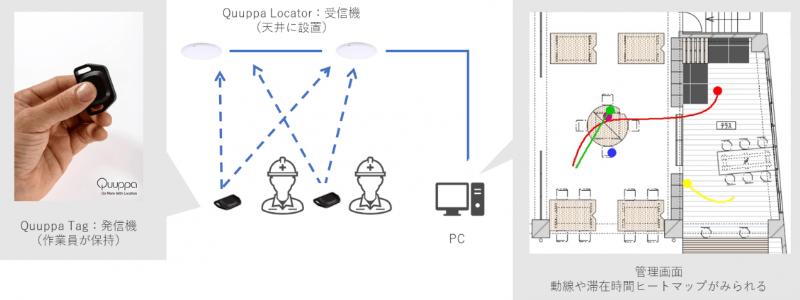 MoL(Monitoring of Location)導入効果1
