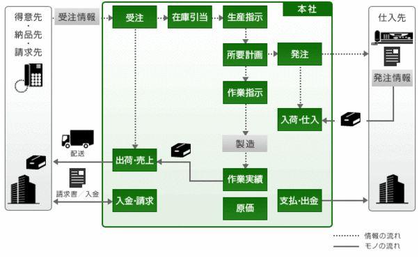 FutureStage 製造業向け生産・販売管理システム導入効果1