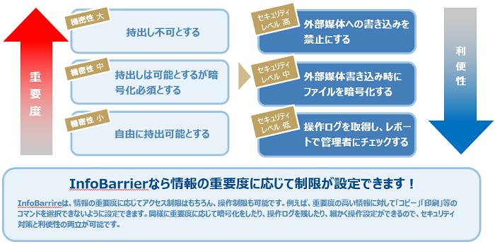 InfoBarrier導入効果2