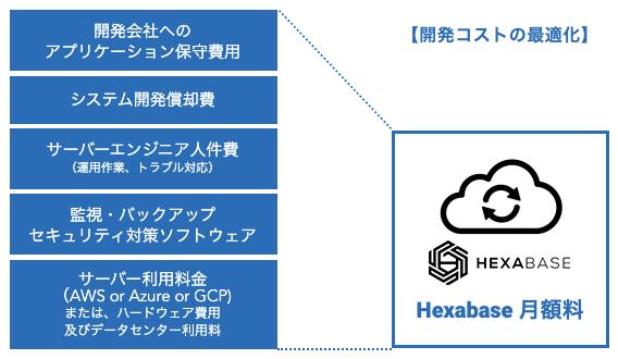 Hexabase導入効果1