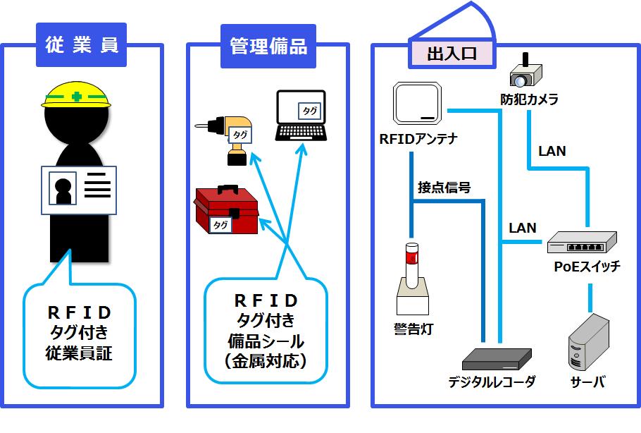 タグ衛門(RFID備品管理パッケージ)導入効果1