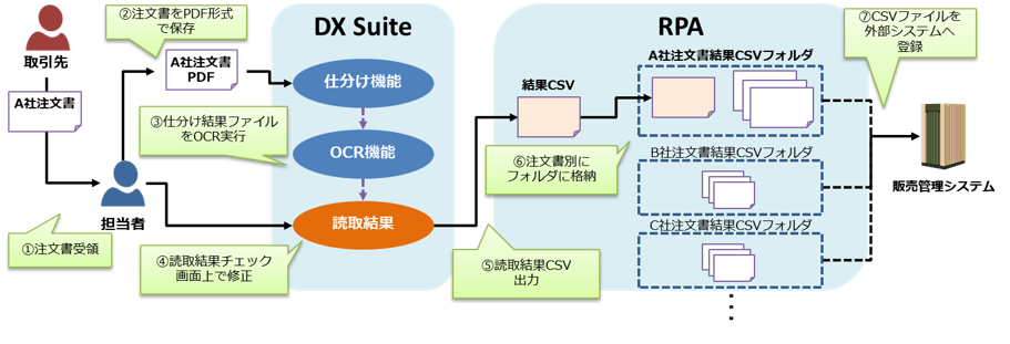 AI-OCR(DX Suite)導入効果1