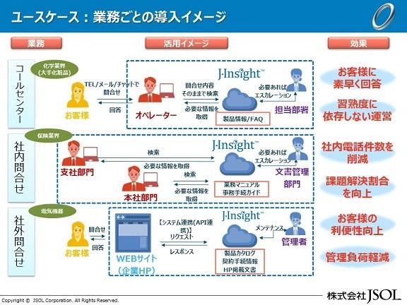 AI横断検索システム J-Insight™導入効果1