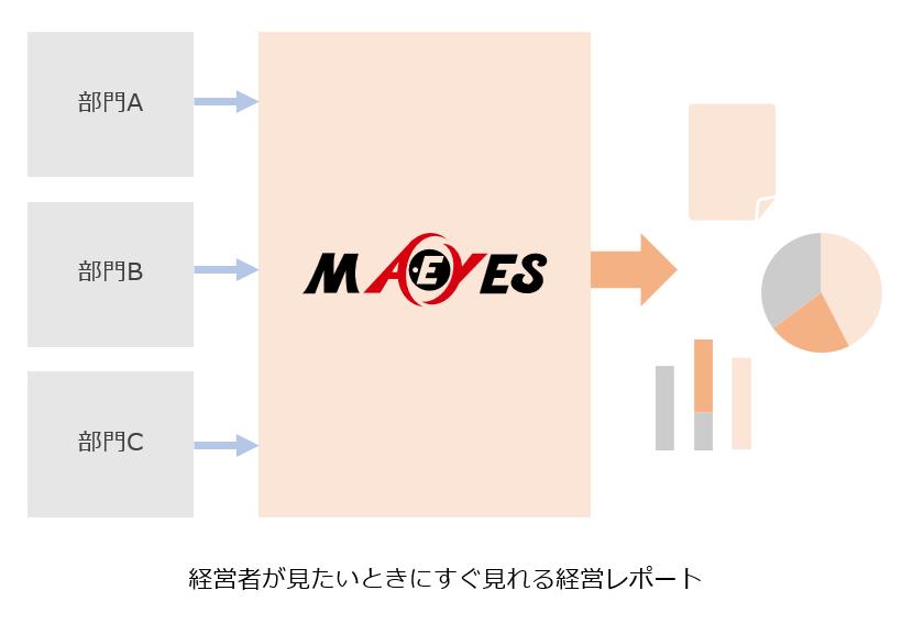 MA-EYES導入効果2