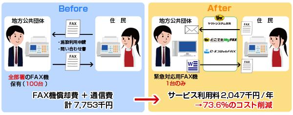 2つの「インターネットFAXソリューション」導入効果1