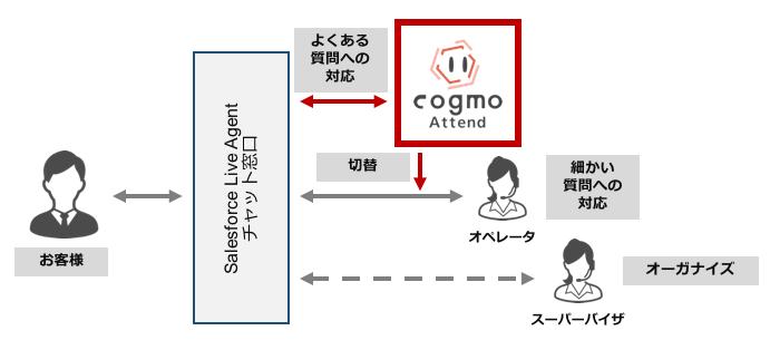 Cogmo Attend導入効果2