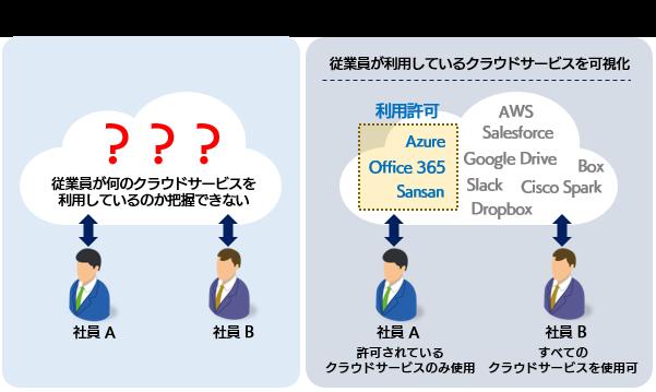 McAfee MVISION Cloud導入効果1
