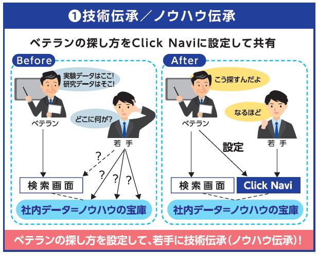 Click Navi導入効果1