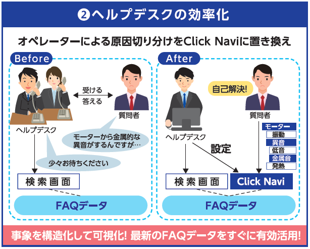 Click Navi導入効果2
