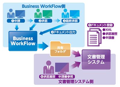Business WorkFlow導入効果1
