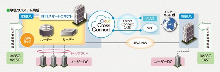 クラウド クロス コネクト導入効果1