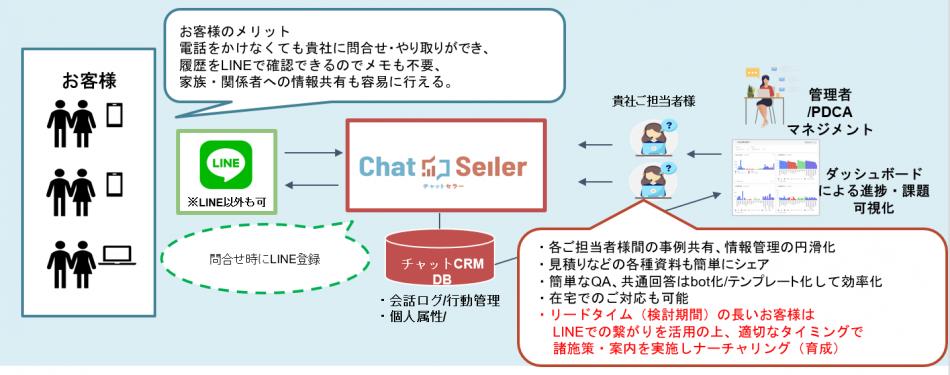 ChatSeller導入効果1