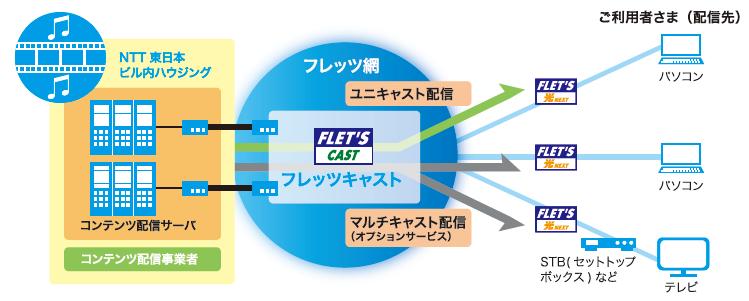 フレッツ・キャスト導入効果1