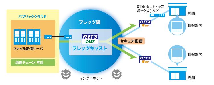 フレッツ・キャスト導入効果2