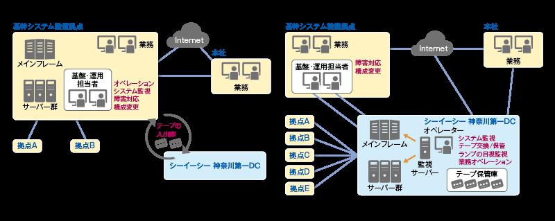 データセンター導入効果2