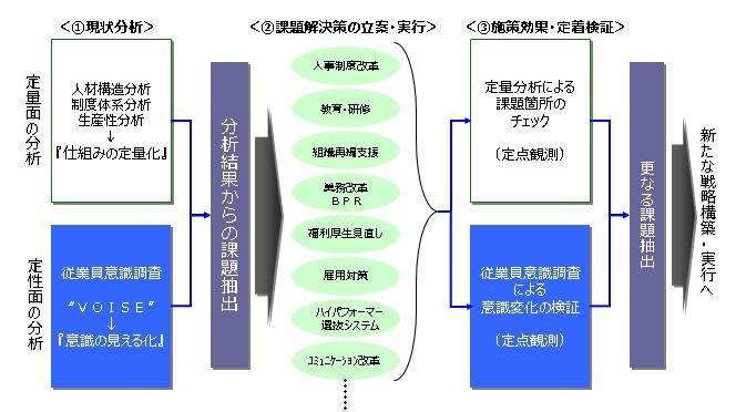 「コミットメント」「従業員満足度」「組織風土」の視点から組織を分析導入効果1