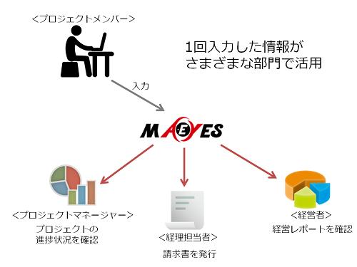 MA-EYES導入効果1