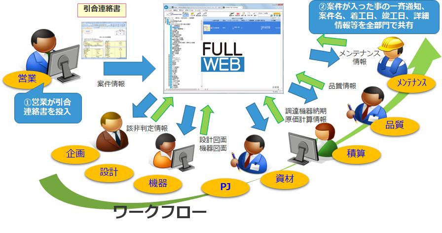 『FullWEB』導入効果1