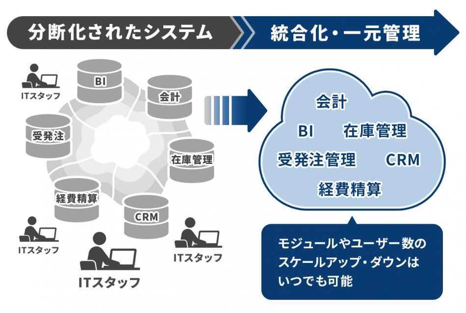 Oracle NetSuite 導入効果1