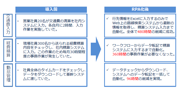 RPAロボアシスタントサービス導入効果1