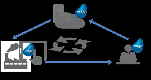 Magic xpa Application Platform導入効果1