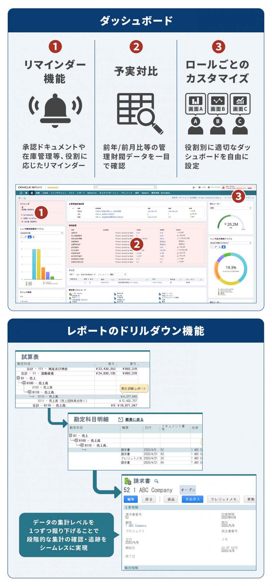 Oracle NetSuite 導入効果2